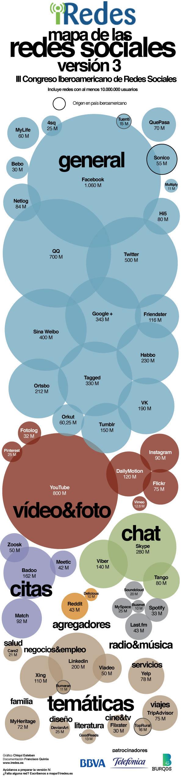 III versión del mapa de redes sociales de iRedes